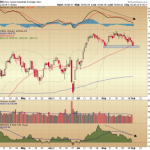 The Dow Testing the 50 DMA