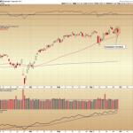 Bearish Eveningstar Reversal Formation on the NASDAQ Chart