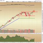 The September S&P 500 Chart on Multiple Timeframes