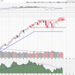 The S&P 500 is in Transition on the Monthly Chart