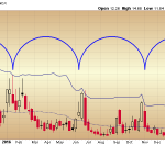 Don't Trust the 21 Week Cycle on the Volatility Index Chart