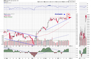 No Eveningstar on the S&P 500 Chart