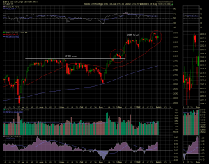 The S&P 500 Index at a Critical Juncture