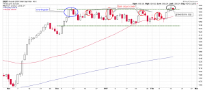 A Rare Three Day Rally in the Russell 2000 Index - and an Ominous Doji