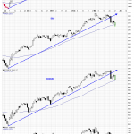 Market Indices Hold and Bounce Off Their 50 DMA's