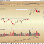 Financial Sector -- Head and Shoulder Top Test