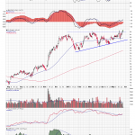 Citigroup Triangle Breakout