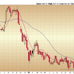 Weekly Chart of Chipotle Not Very Appetizing