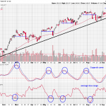 SPDR S&P 500 ETF - Often Overlooked Momentum and Volatility Indicators Are Sending a SPY Signal
