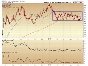 14. 10 yr CC chart