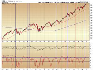 19. Stocks-50 dma chart