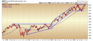33.RVT RUT weekly chart