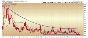 38.  VIX weeklys chart