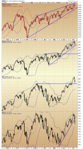 39. RVT Indices chart