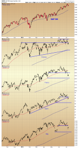 40. RVT Europe Indices chart