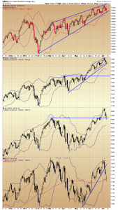 40. RVT daily  Indices chart