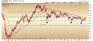 42. RVT copper chart
