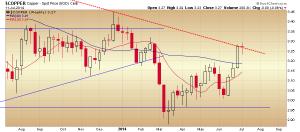 42. RVT copper close  chart