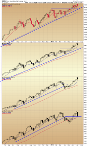 42. RVT indices weekly chart