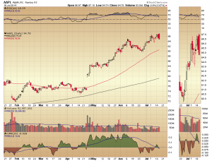 45. RVT AAPL daily chart