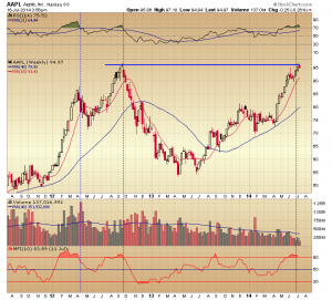 45. RVT AAPL weekly  chart