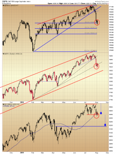 05. Index daily charts