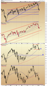06. Index daily charts