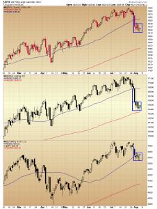 07. Index Bear Flags chart