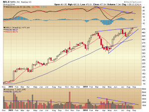 29. NFLX weekly chart