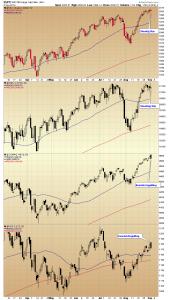 03. Index charts