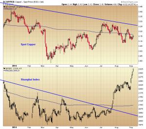 07. copper Shanghai index chart