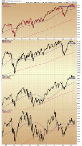 14. US indiceschart