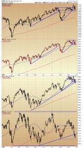 25. Index charts