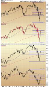 22. index chart