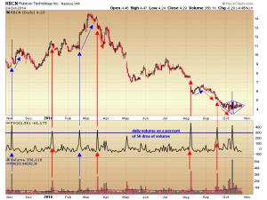 26. RBCN RBCN daily vol chart