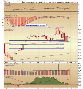 30. DJIA chart
