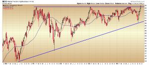 21. MOO chart