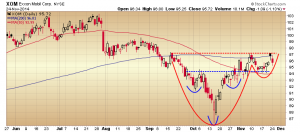 24. XOM chart
