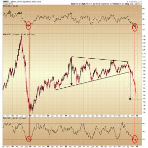 42. WTI chart