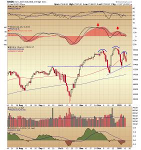 11. DOW chart