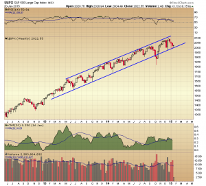 21. SPX weekly chart