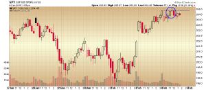 32. 30spy chart