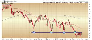 3330.XOM chart