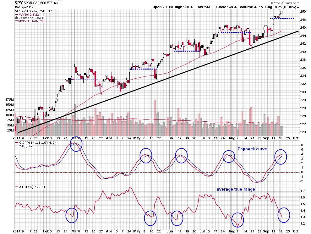 SPDR S&P 500 ETF - Often Overlooked Momentum and Volatility