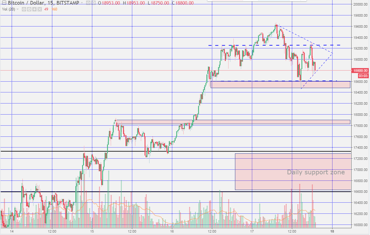 Sunday Night Bitcoin Charts - The Next Levels Of Support -