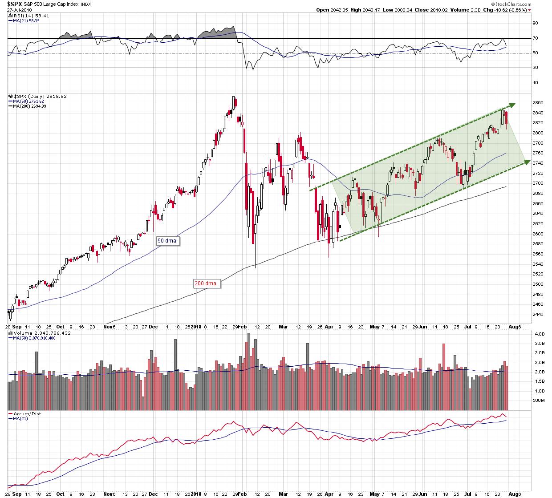 Caution! - Bearish Patterns On The Major Market Index Charts -