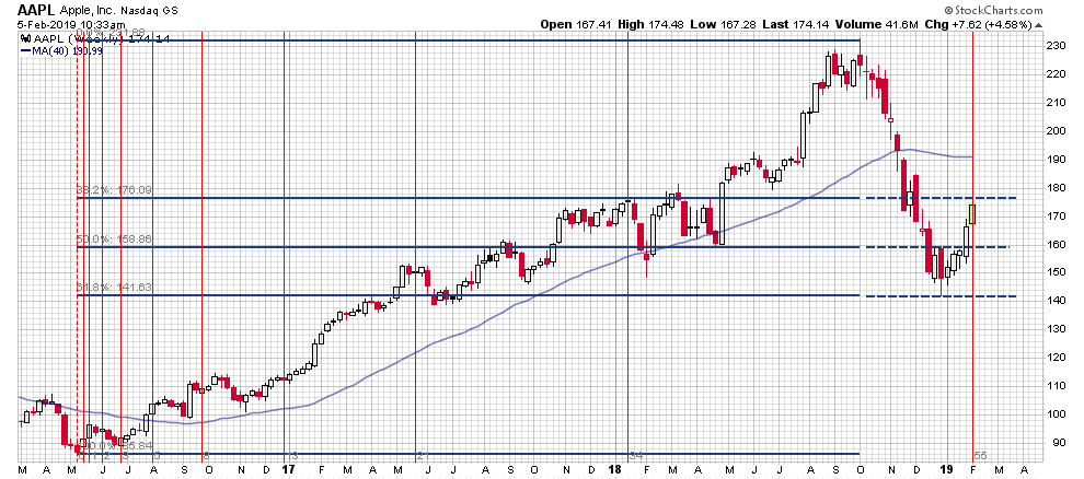 Apple Shares Are Approaching Resistance In Fibonacci Time And Price -